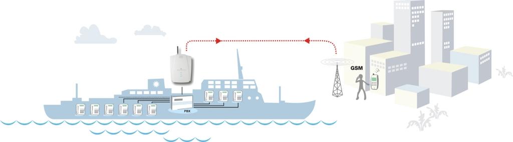 Przykład zastosowania analogowej bramki GSM EasyGate