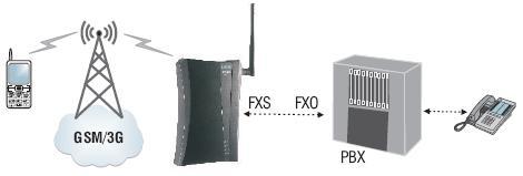 Przykład zastosowania analogowej bramki GSM SimadoGate