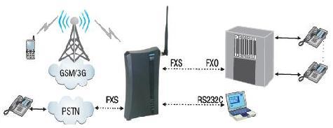 Przykład zastosowania analogowej bramki GSM SimadoRouter