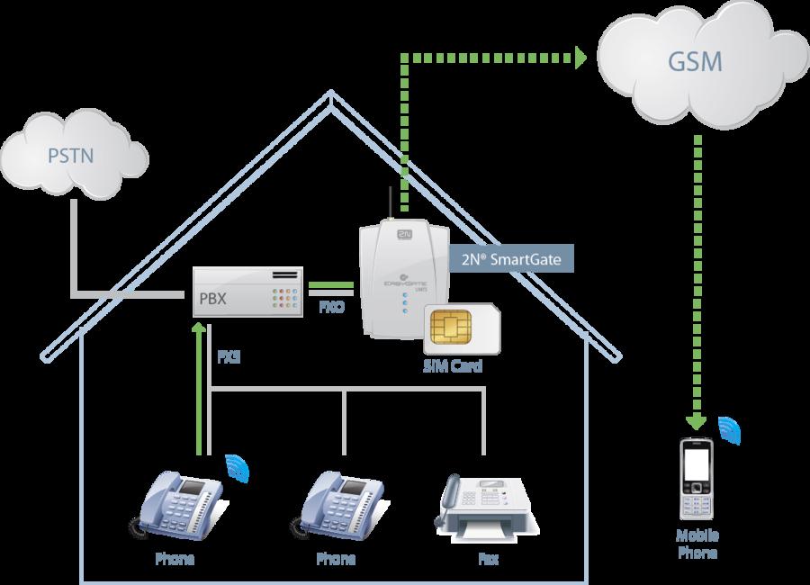 Przykład zastosowania analogowej bramki GSM SmartGate