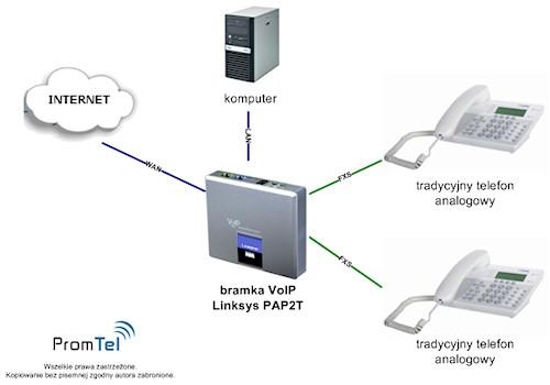 Promtel prowadzi sprzedaż bramek VoIP różnych producentów