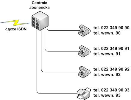 Numeracja DDI: numer miejski dla każdego numeru wewnętrznego
