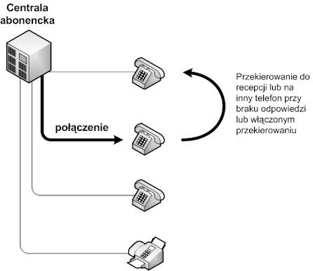 Konfiguracja central telefonicznych: Przekierowania rozmów na recepcję lub inny telefon wewnętrzny, grupy rozgłaszania
