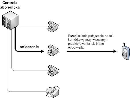 Konfiguracja central telefonicznych: Przekierowanie rozmów na telefony komórkowe, zdalna praca