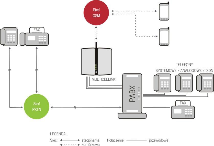 Przykładowa konfiguracja bramki MultiCellink