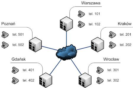 Konfiguracja central telefonicznych: Sieciowanie linkowanie central telefonicznych, jednolita numeracja wewnętrzna, bezpłatne połączenia między oddziałami firmy