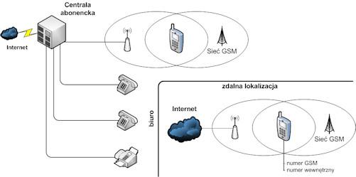 Konfiguracja central telefonicznych: Numer wewnętrzny dla telefonu komórkowego, VoIP w komórce, bezpłatne połączenia z telefonu komórkowego
