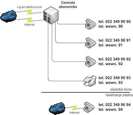Rozwiązania dla pracy zdalnej: wyniesiony telefon wewnętrzny, serwer SIP w centrali telefonicznej